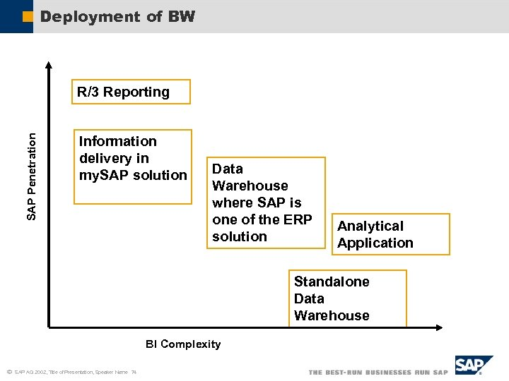 Deployment of BW SAP Penetration R/3 Reporting Information delivery in my. SAP solution Data
