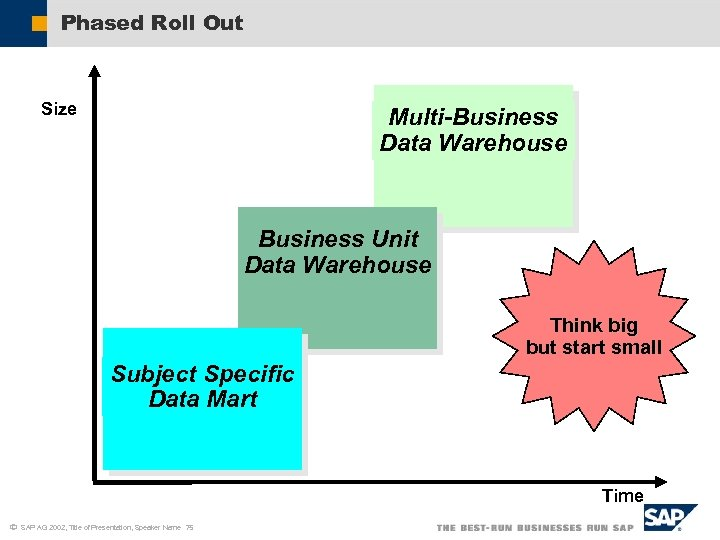 Phased Roll Out Size Multi-Business Data Warehouse Business Unit Data Warehouse Think big but