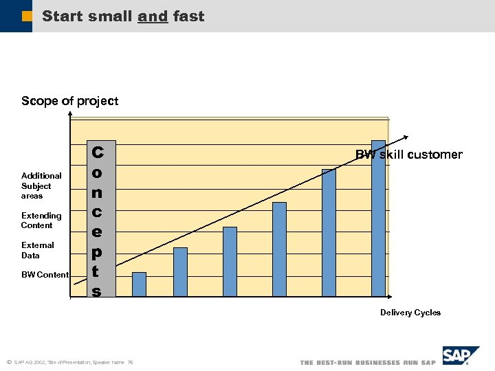 Start small and fast Scope of project Additional Subject areas Extending Content External Data