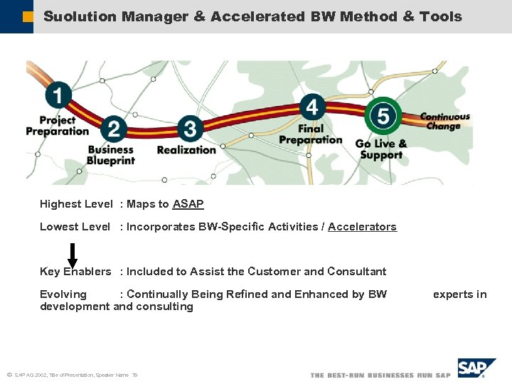 Suolution Manager & Accelerated BW Method & Tools Highest Level : Maps to ASAP