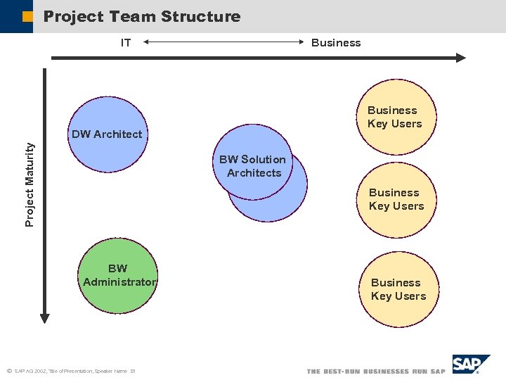 Project Team Structure IT Business Key Users Project Maturity DW Architect BW Solution Architects