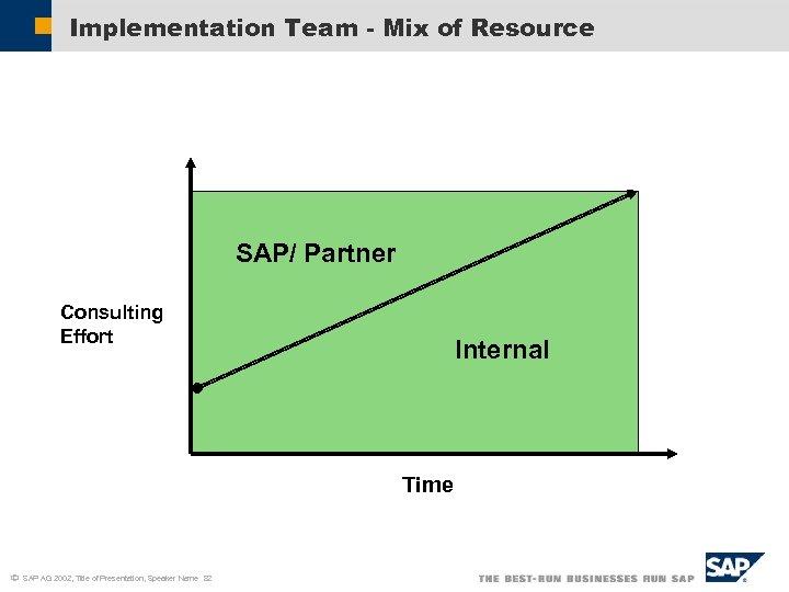 Implementation Team - Mix of Resource SAP/ Partner Consulting Effort Internal Time ã SAP