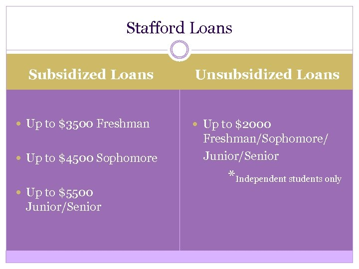 Stafford Loans Subsidized Loans Up to $3500 Freshman Up to $4500 Sophomore Unsubsidized Loans