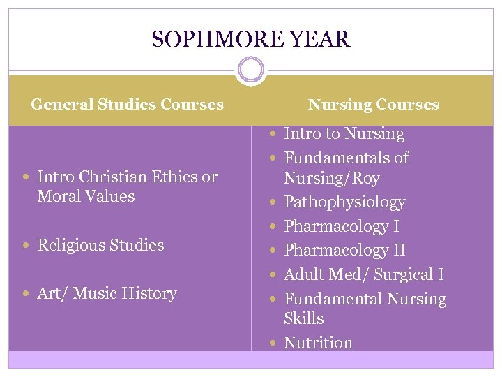 SOPHMORE YEAR Nursing Courses General Studies Courses Intro to Nursing Intro Christian Ethics or