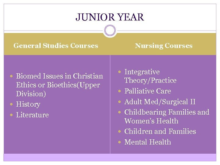 JUNIOR YEAR Nursing Courses General Studies Courses Biomed Issues in Christian Ethics or Bioethics(Upper