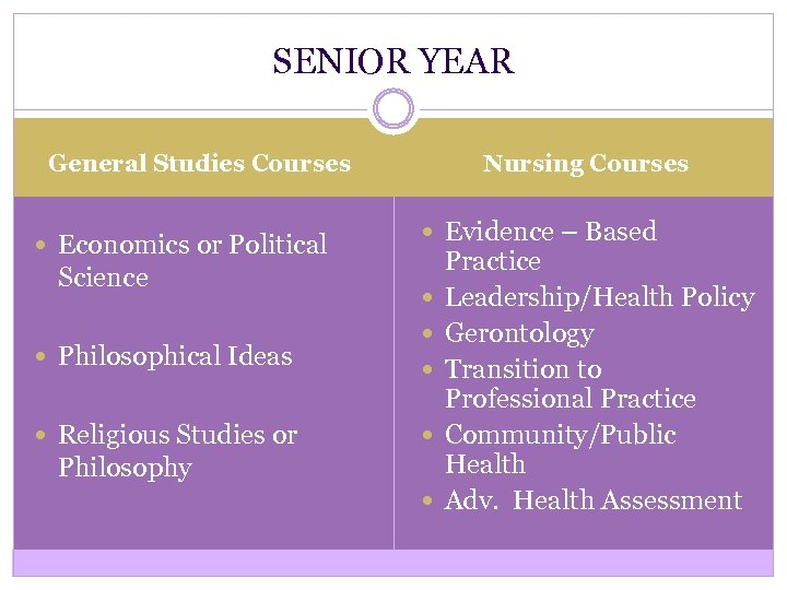 SENIOR YEAR Nursing Courses General Studies Courses Economics or Political Science Philosophical Ideas Religious