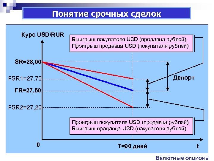 Понятие срочных сделок Курс USD/RUR Выигрыш покупателя USD (продавца рублей) Проигрыш продавца USD (покупателя