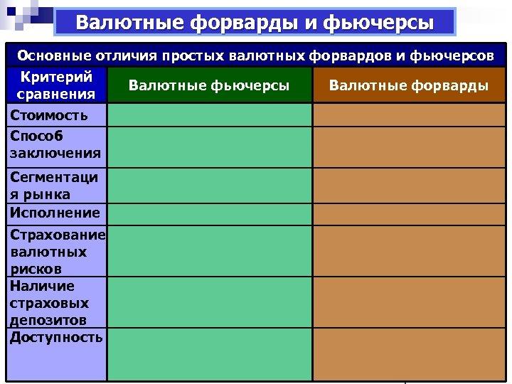 Валютные форварды и фьючерсы Основные отличия простых валютных форвардовфорвардные Валютные фьючерсы – это стандартизированные