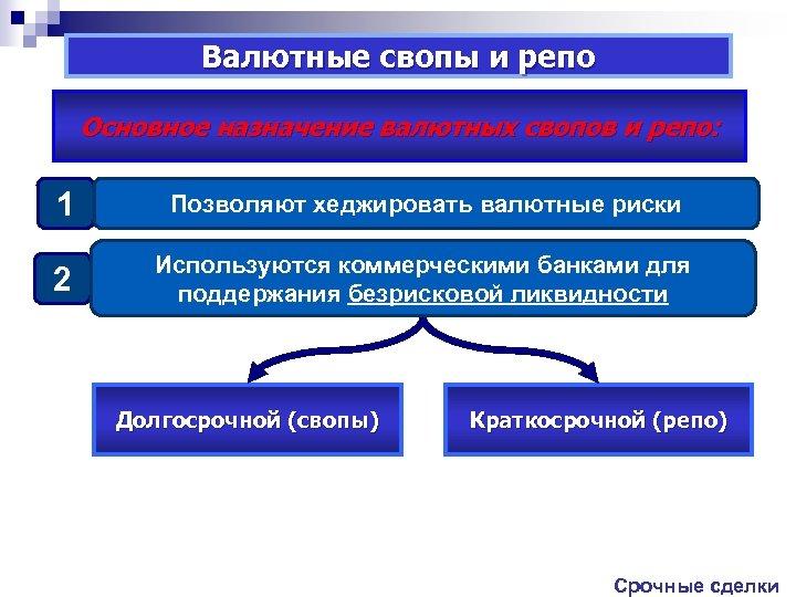 Валютные свопы и репо Основное назначение валютных свопов и репо: 1 Позволяют хеджировать валютные