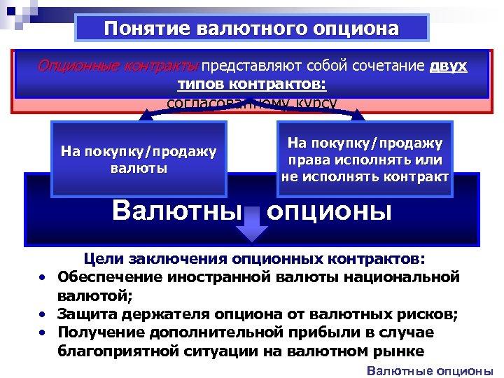 Понятие валютного опциона ОПР. : контракты сделка купли/продажи права ОПР Опционные опцион –представляют собой