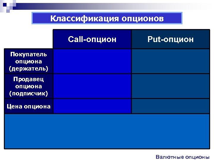 Классификация опционов Сall-опцион Put-опцион Покупатель опциона (держатель) Продавец опциона (подписчик) Цена опциона Валютные опционы