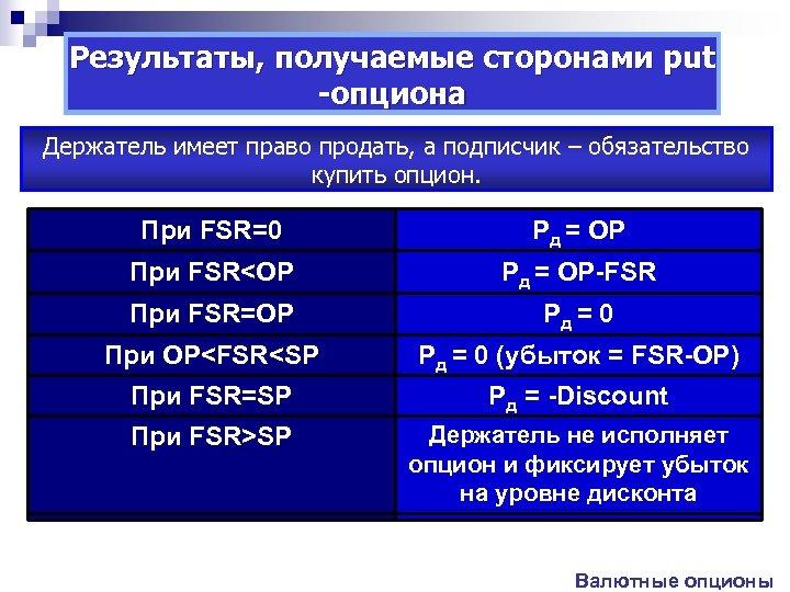 Результаты, получаемые сторонами put -опциона Держатель имеет право продать, а подписчик – обязательство купить