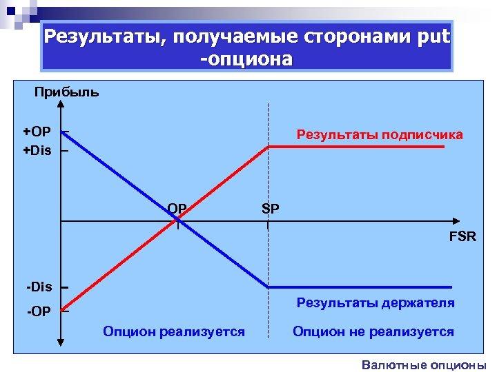 Результаты, получаемые сторонами put -опциона Прибыль +ОР +Dis Результаты подписчика OP SP FSR -Dis