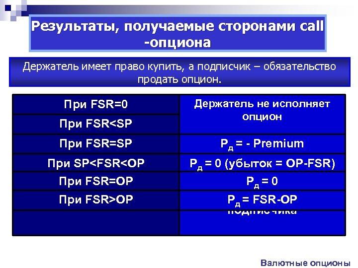 Результаты, получаемые сторонами call -опциона Держатель имеет право купить, а подписчик – обязательство продать