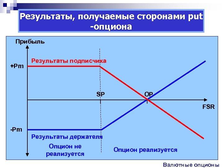 Результаты, получаемые сторонами put -опциона Прибыль +Pm Результаты подписчика SP OP FSR -Pm Результаты