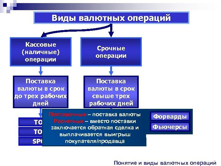 Виды валютных операций Кассовые (наличные) операции Срочные операции Поставка валюты в срок до трех
