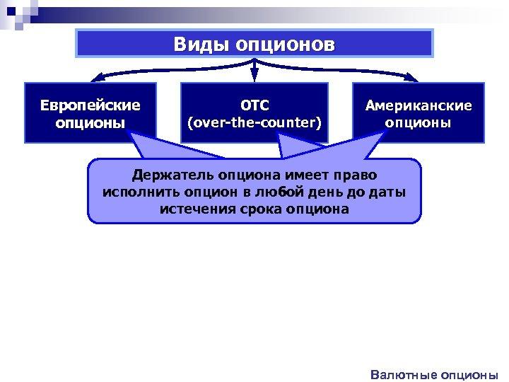 Виды опционов Европейские опционы OTC (over-the-counter) Американские опционы Держатель опциона имеет право решать Держатель
