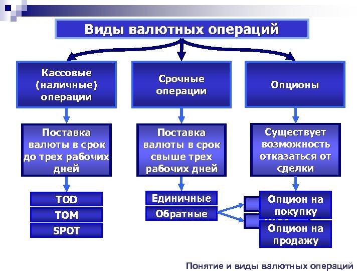 Виды валютных операций Кассовые (наличные) операции Срочные операции Опционы Поставка валюты в срок до