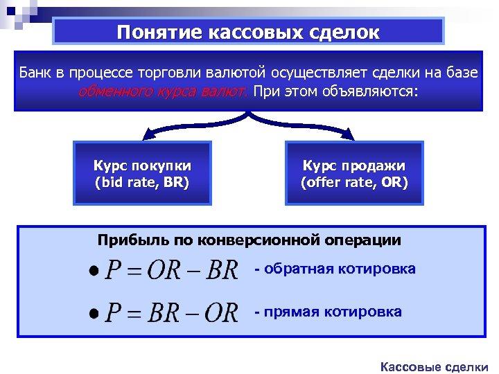 Понятие кассовых сделок Банк в процессе торговли валютой осуществляет сделки на базе обменного курса