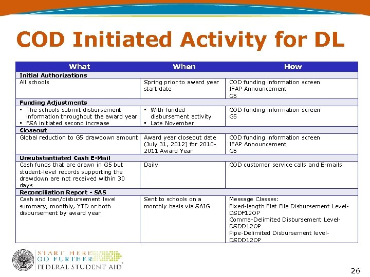 COD Initiated Activity for DL What Initial Authorizations All schools When Spring prior to