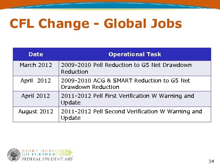 CFL Change - Global Jobs Date Operational Task March 2012 2009 -2010 Pell Reduction