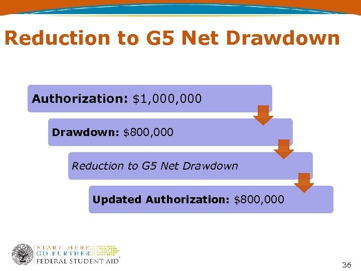 Reduction to G 5 Net Drawdown Authorization: $1, 000 Drawdown: $800, 000 Reduction to
