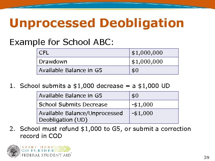 Unprocessed Deobligation Example for School ABC: CFL $1, 000 Drawdown $1, 000 Available Balance