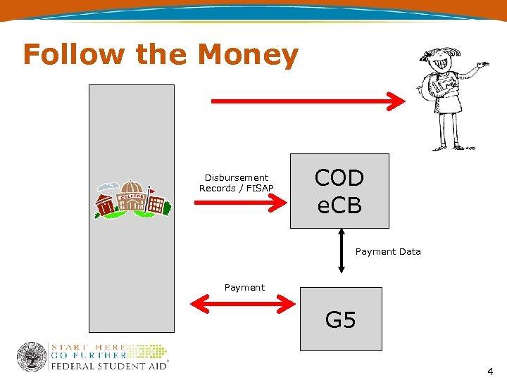 Follow the Money Disbursement Records / FISAP COD e. CB Payment Data Payment G
