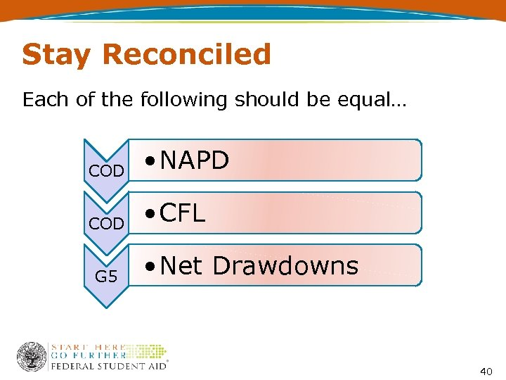 Stay Reconciled Each of the following should be equal… COD • NAPD COD •