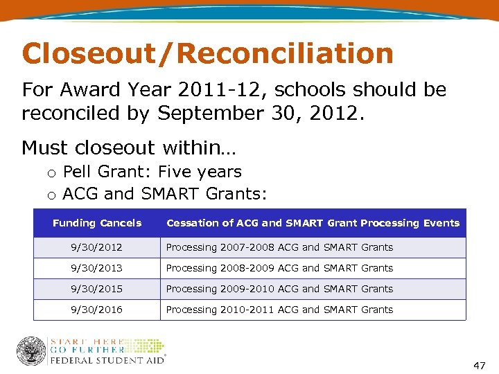 Closeout/Reconciliation For Award Year 2011 -12, schools should be reconciled by September 30, 2012.
