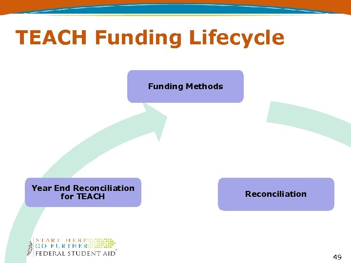 TEACH Funding Lifecycle Funding Methods Year End Reconciliation for TEACH Reconciliation 49