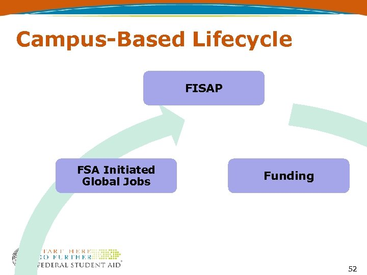 Campus-Based Lifecycle FISAP FSA Initiated Global Jobs Funding 52