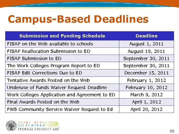 Campus-Based Deadlines Submission and Funding Schedule FISAP on the Web available to schools FISAP