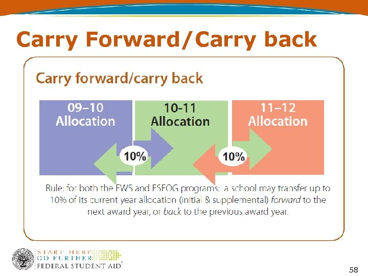 Carry Forward/Carry back 58