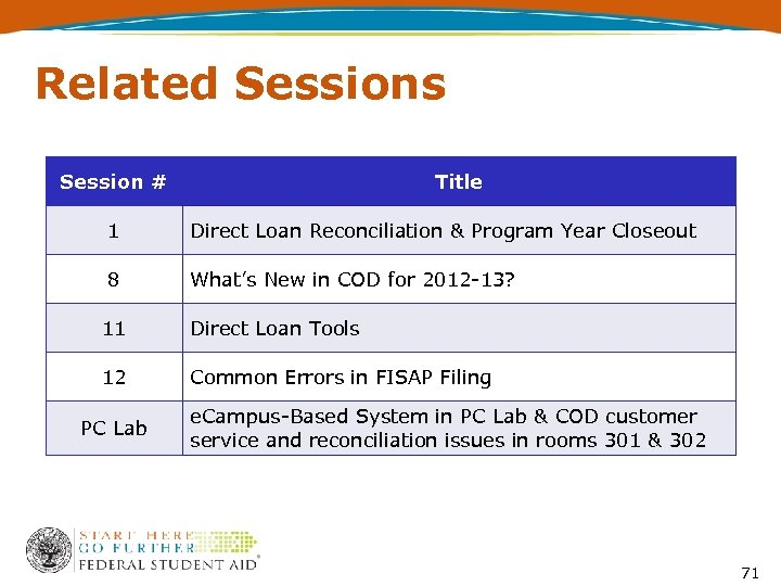 Related Sessions Session # Title 1 Direct Loan Reconciliation & Program Year Closeout 8
