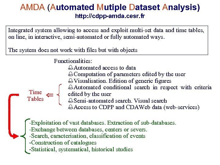 AMDA (Automated Mutiple Dataset Analysis) http: //cdpp-amda. cesr. fr Integrated system allowing to access