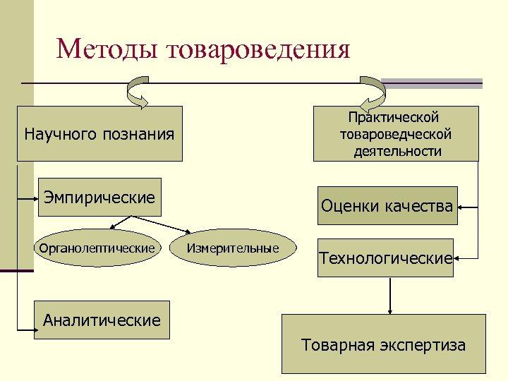 Методы товароведения Практической товароведческой деятельности Научного познания Эмпирические Органолептические Оценки качества Измерительные Технологические Аналитические