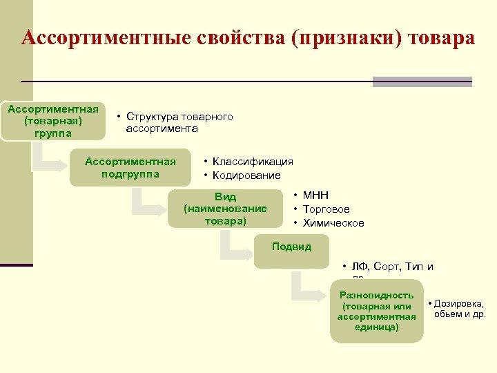 Ассортиментные свойства (признаки) товара Ассортиментная (товарная) группа • Структура товарного ассортимента Ассортиментная подгруппа •