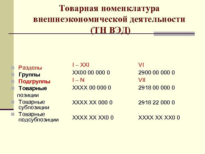 Товарная номенклатура внешнеэкономической деятельности (ТН ВЭД) Разделы Группы Подгруппы Товарные позиции n Товарные субпозиции