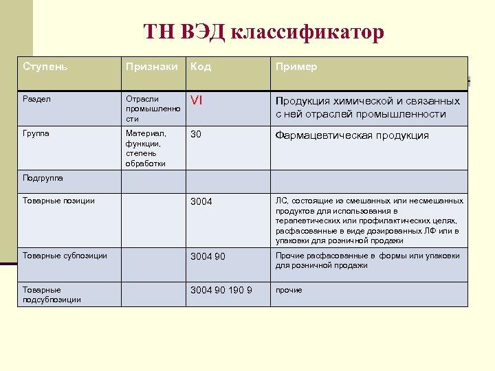 ТН ВЭД классификатор Ступень Признаки Код Пример Раздел Отрасли промышленно сти VI Продукция химической