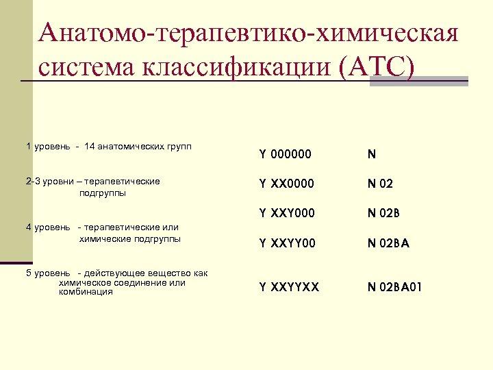 Анатомо-терапевтико-химическая система классификации (АТС) 1 уровень - 14 анатомических групп 4 уровень - терапевтические