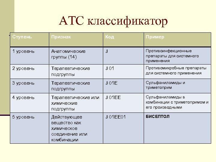 АТС классификатор Ступень Признак Код Пример 1 уровень Анатомические группы (14) J Противоинфекционные препараты