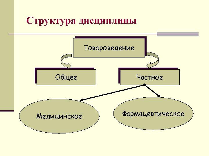 Структура дисциплины Товароведение Общее Медицинское Частное Фармацевтическое