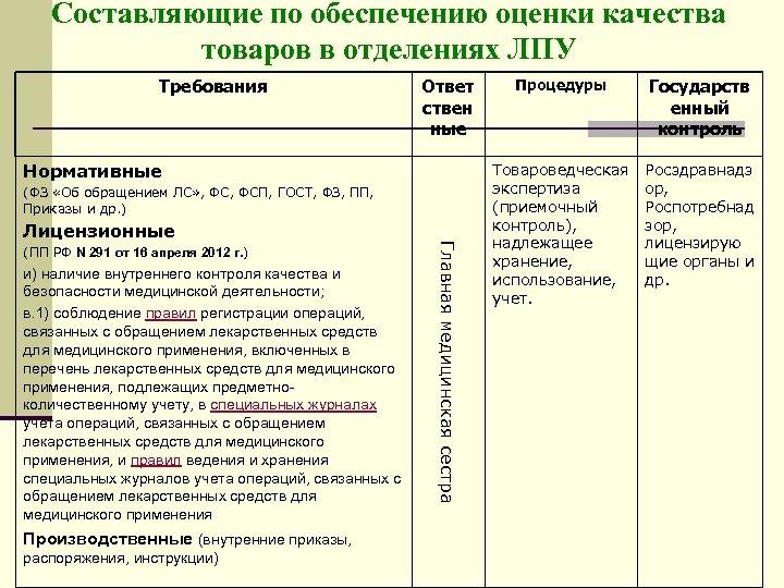 Составляющие по обеспечению оценки качества товаров в отделениях ЛПУ Требования Ответ ствен ные Нормативные