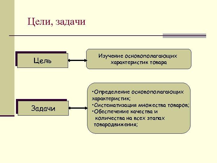 Цели, задачи Цель Задачи Изучение основополагающих характеристик товара • Определение основополагающих характеристик; • Систематизация