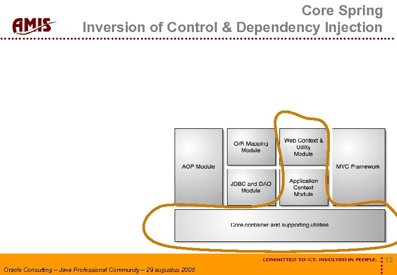 Core Spring Inversion of Control & Dependency Injection Oracle Consulting – Java Professional Community