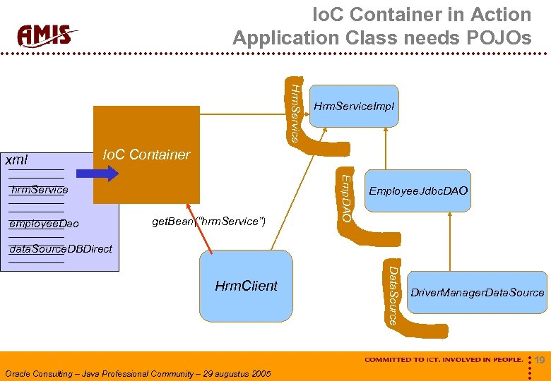 Io. C Container in Action Application Class needs POJOs Hrm. Service xml Hrm. Service.