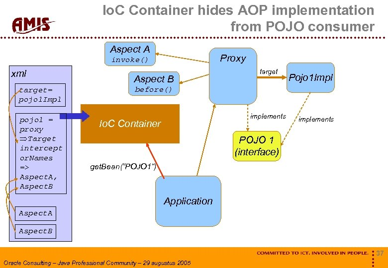 Io. C Container hides AOP implementation from POJO consumer Aspect A Proxy invoke() xml