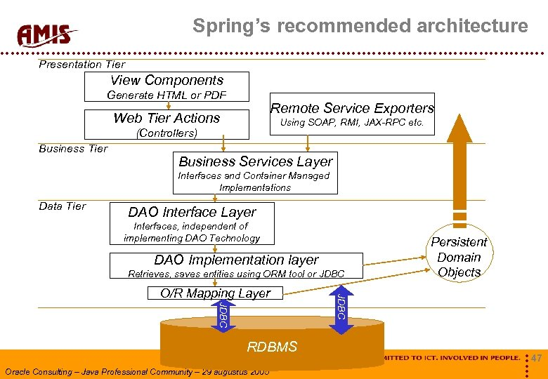 Spring's recommended architecture Presentation Tier View Components Generate HTML or PDF Remote Service Exporters