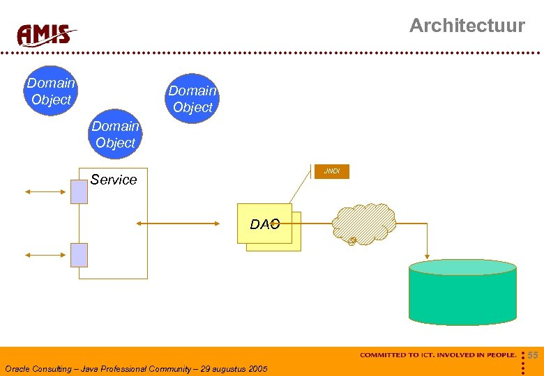 Architectuur Domain Object JNDI Service DAO Oracle Consulting – Java Professional Community – 29